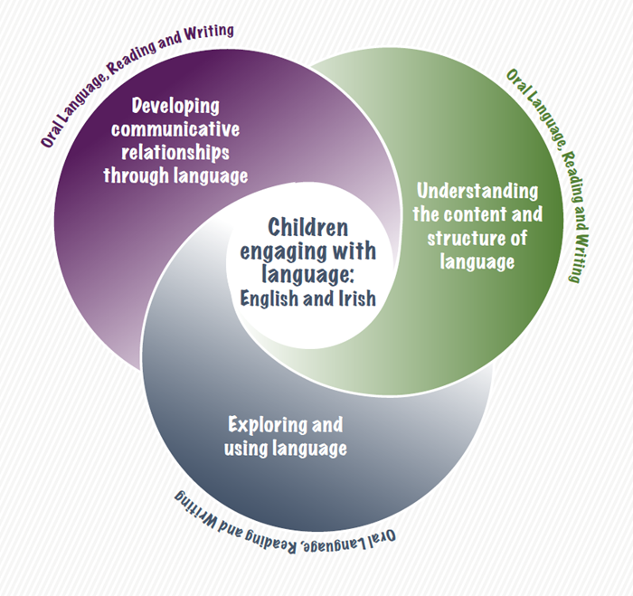 development of language through communication We've compiled information about the stages of language development from many reliable sources to make a complete, but simple, list of what your child is expected to do at each age your child's early years are some of the most vital for communication development.